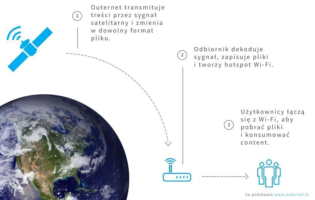 procesp satelita uzytkownicy.jpg