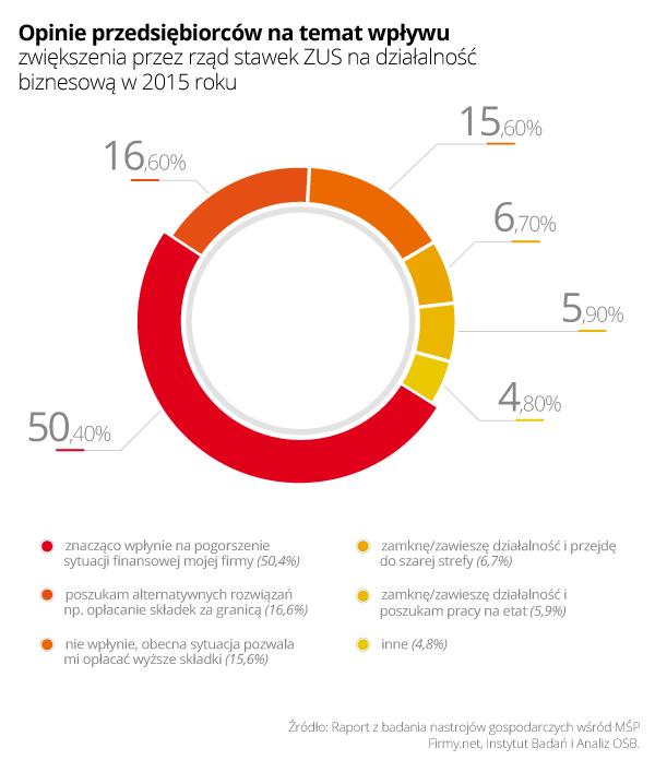 Rys. 2 - Opinie przedsiębiorców na temat wpływu zwiększenia przez rząd stawek ZUS na działalność biznesową w 2015 roku